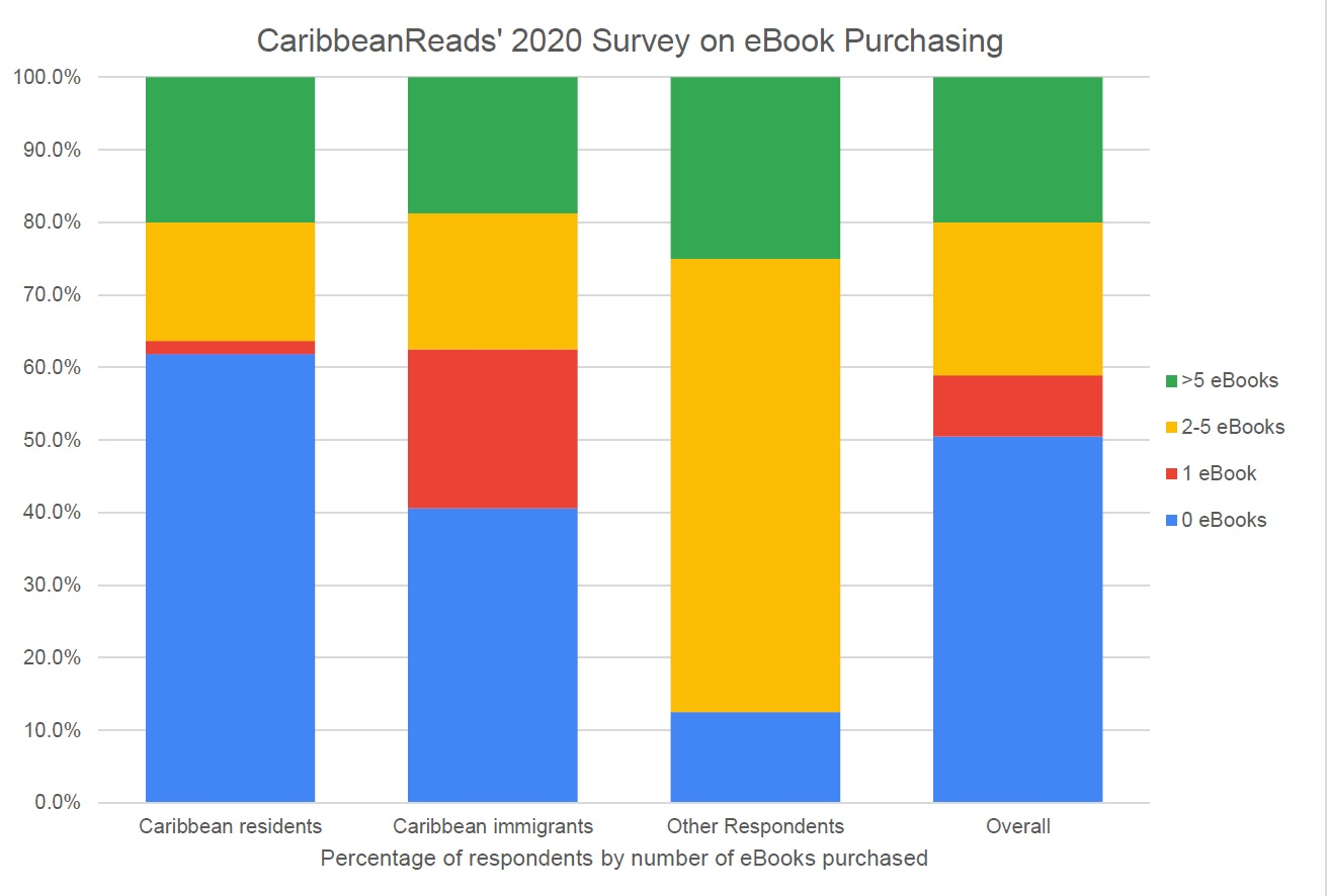 Graph of Caribbean eBook survey results